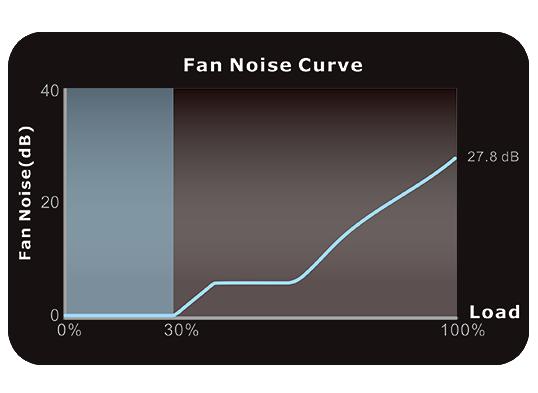 Modular Power Supply Fan Noise Curve